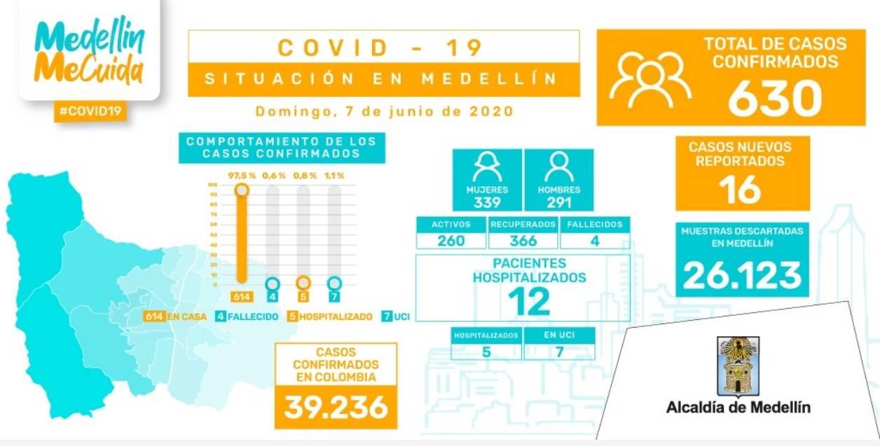 COVID19 - MEDELLÍN