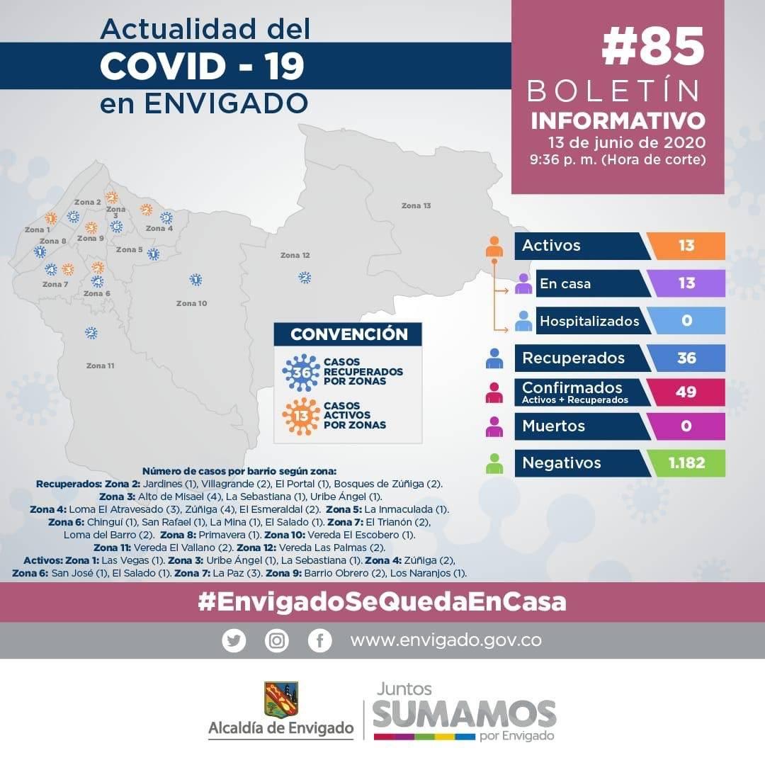 COVID19 - ALCALDÍA ENVIGADO